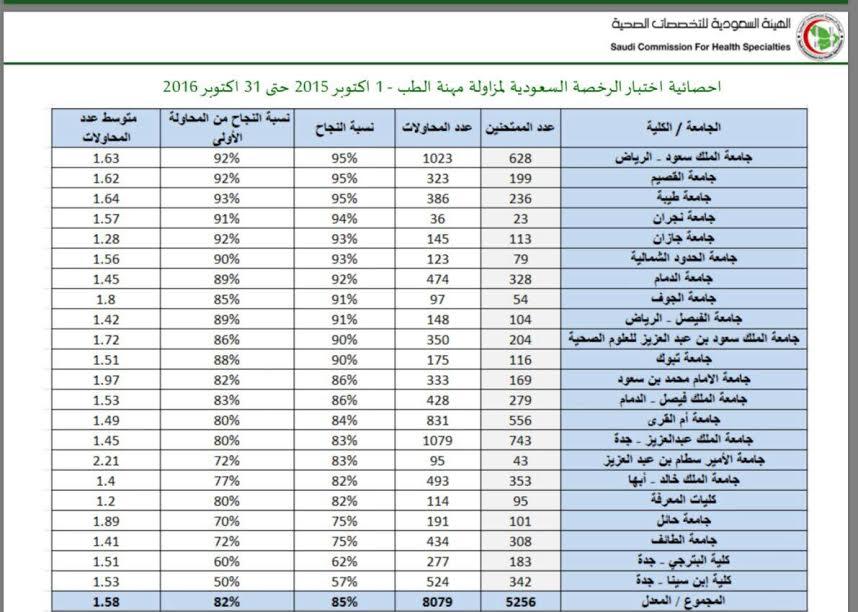من بين ٢٢ جامعة حكومية وخاصة جامعة نجران رابعا في اختبار هيئة