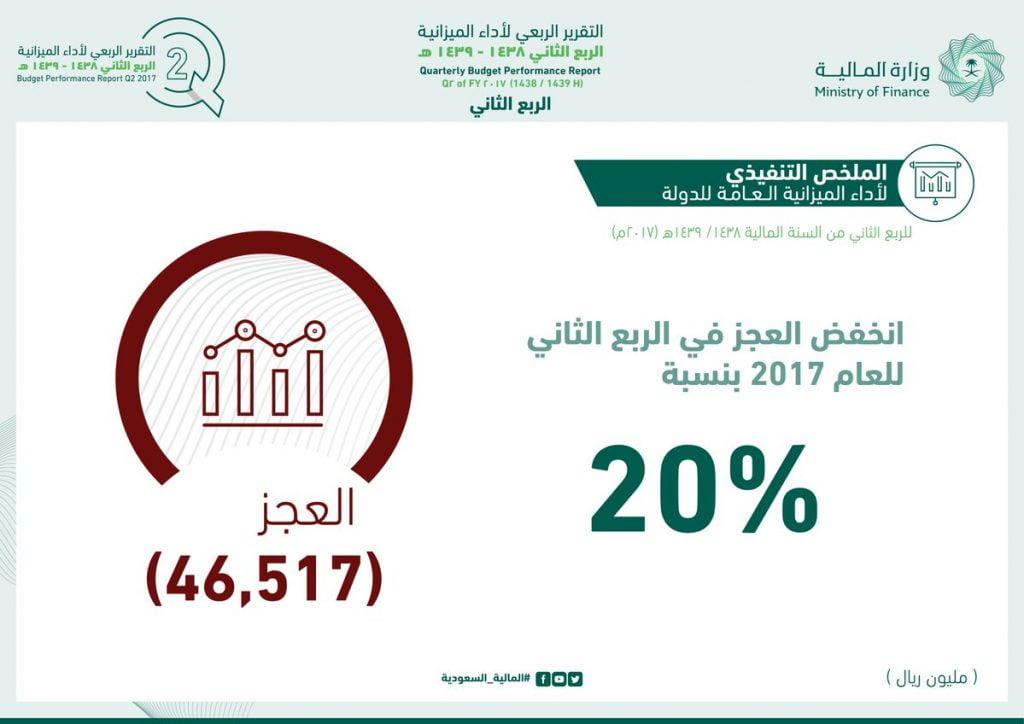 كيف نجحت المملكة بتقليص عجز الميزانية 20%بالربع الثاني؟