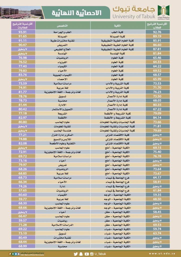 نسب القبول في جامعة الجوف 1440