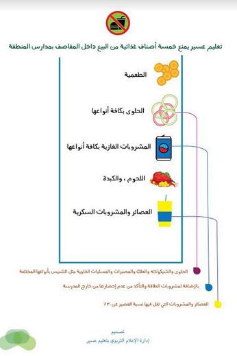 حظر بيع  5  أصناف  بمقاصف مدارس عسير