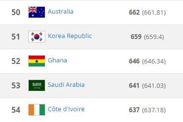 المنتخب السعودي الأول لكرة القدم يتقدم إلى المركز الـ 53 عالمياً