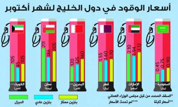 دول خليجية ترفع أسعار الوقود في أكتوبر.. وحساب المواطن يدعم الأسر لمواجهة الارتفاع المتوقع في المملكة