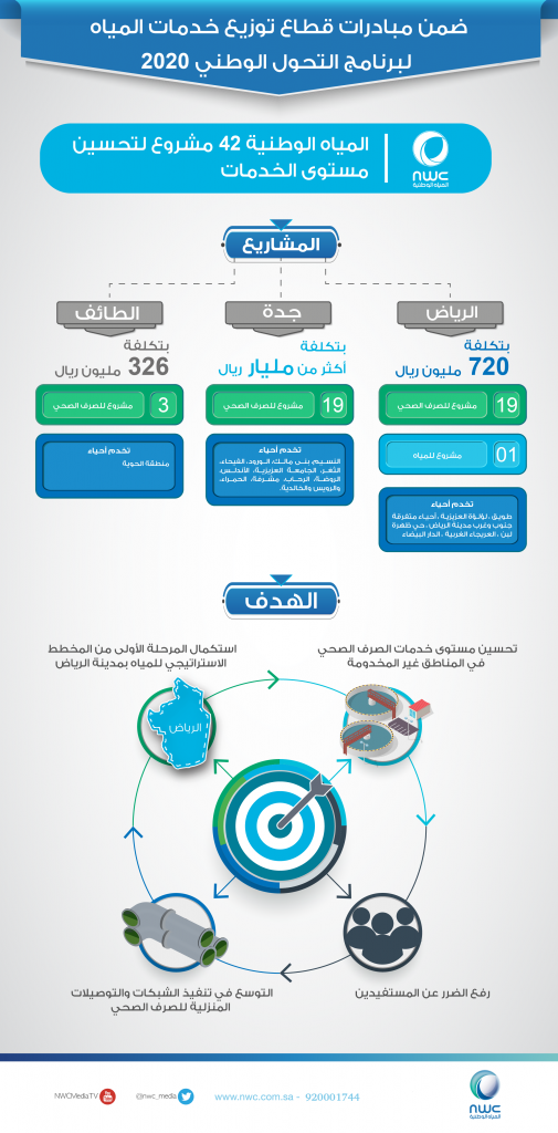 """""""المياه الوطنية"""": 42 مشروع بتكلفة تجاوزت 2.1 مليارريال لتحسين مستوى الخدمات"""