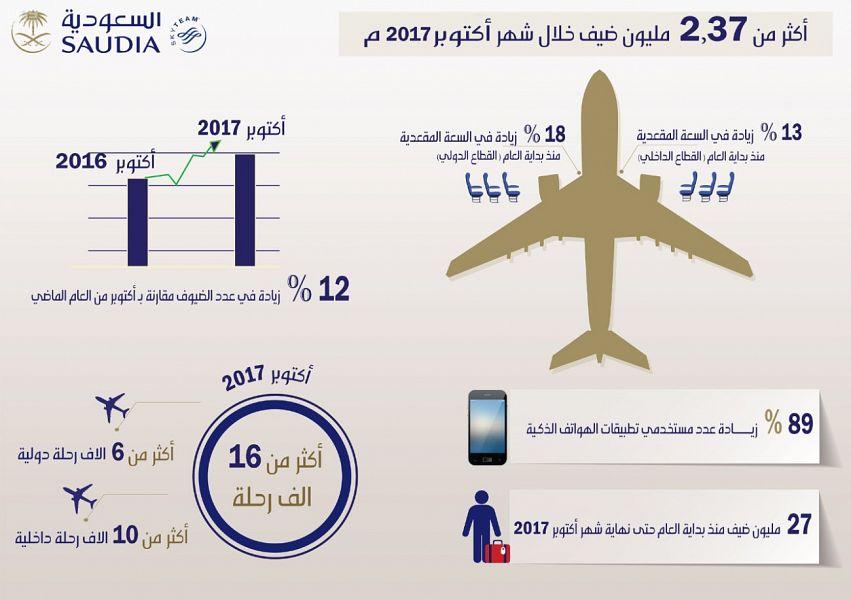 الخطوط السعودية تواصل تحقيق أدائها التشغيلي خلال شهر أكتوبر الماضي