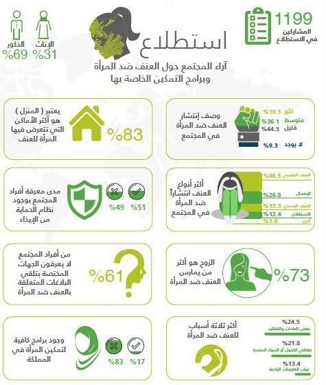 استطلاع يكشف: العنف النفسي ضد المرأة هو أكثر الأنواع انتشاراً بالمجتمع السعودي