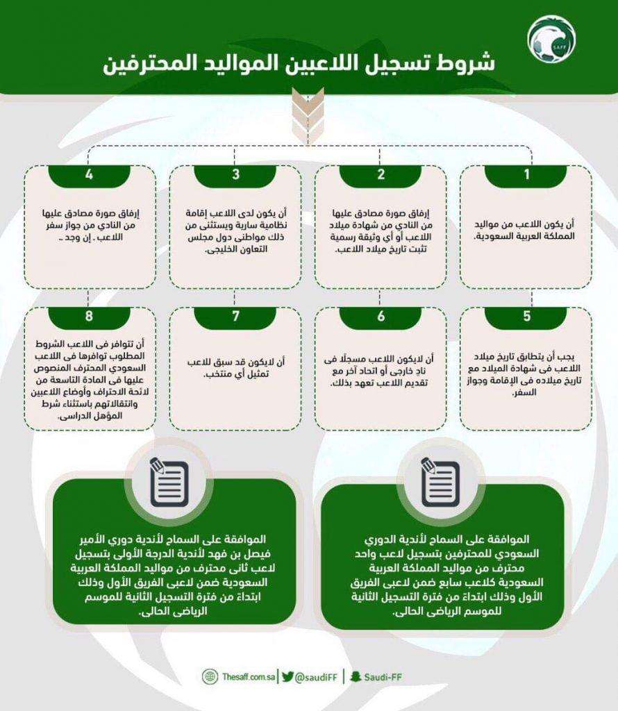 اتحاد القدم يحدد شروط تسجيل المواليد لأندية دوري المحترفين