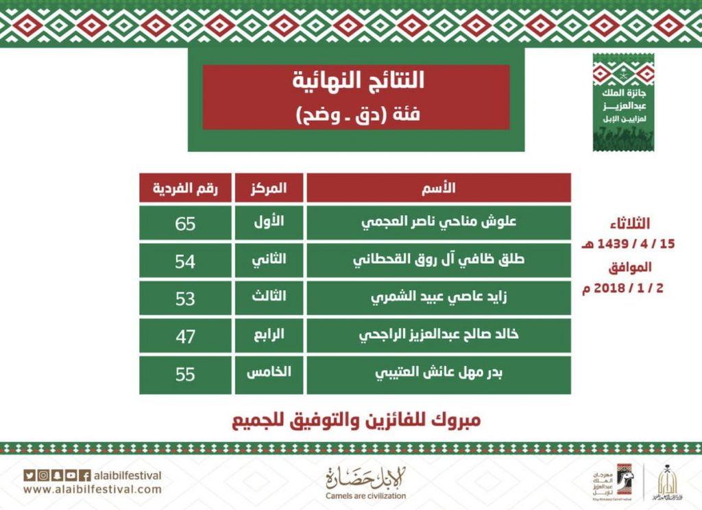 لجنة تحكيم المغاتير في مهرجان الملك عبد العزيز للإبل تستعرض اليوم فرديات الوضح – دق
