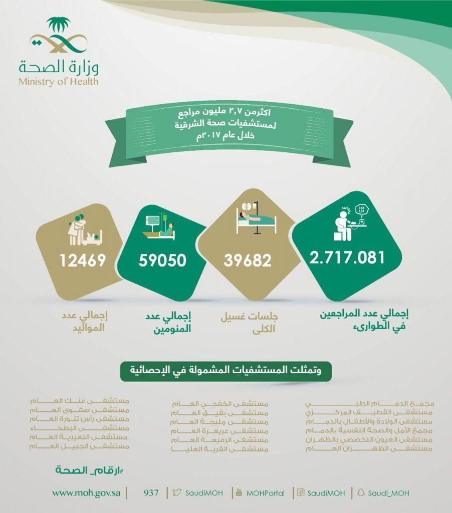 أكثر من (2.7) مليون مراجع لمستشفيات الصحة في الشرقية
