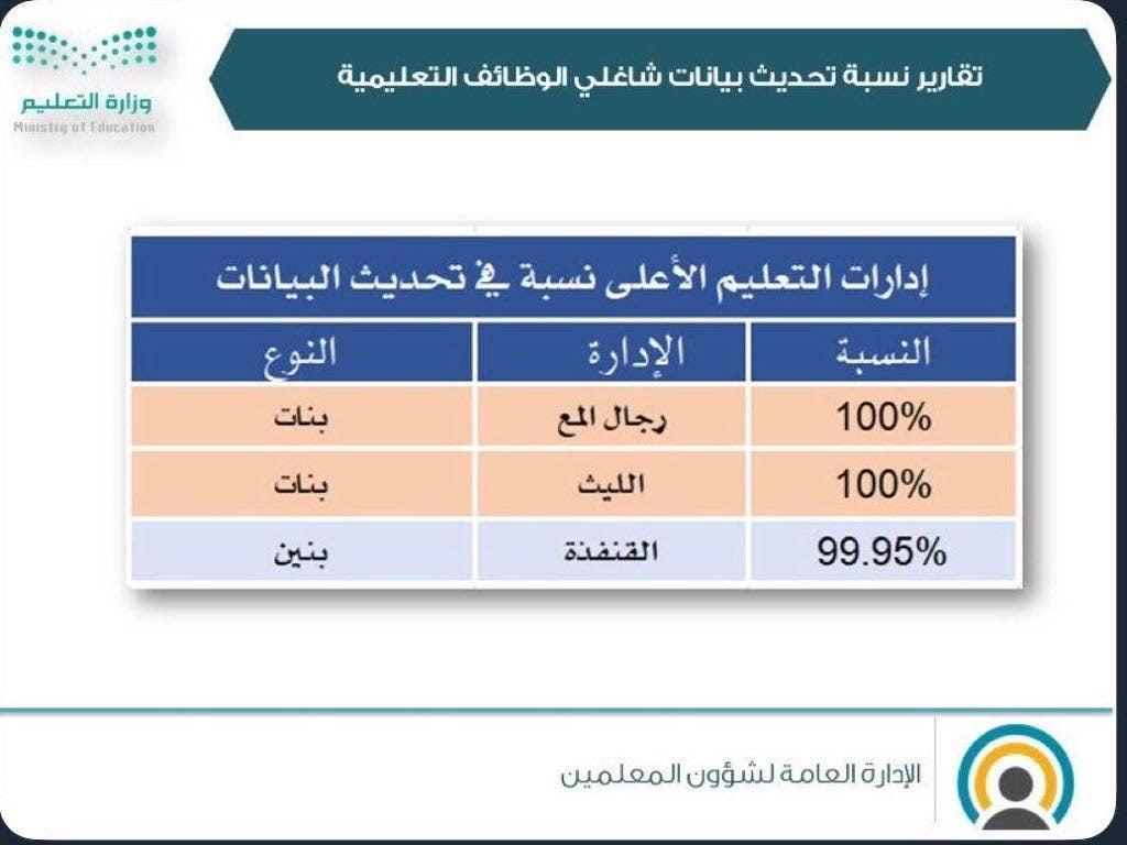 قبل انتهاء فترة التحديث .. إدارة تعليم ألمع (بنات) تحقق نسبة ١٠٠% في تحديث البيانات