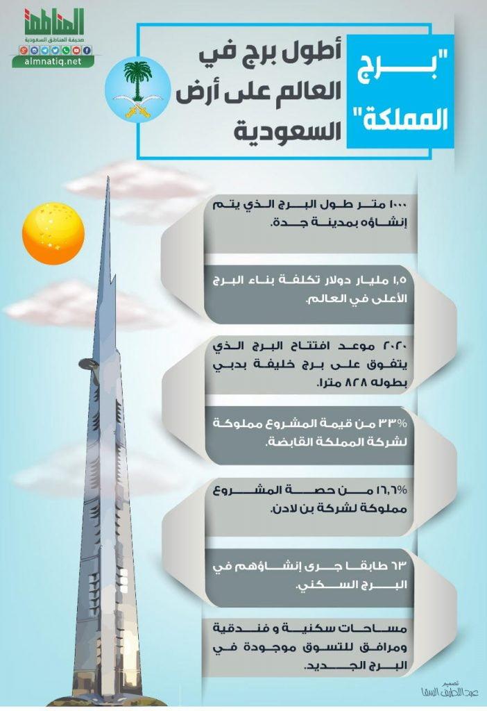 تعرف على أطول برج في العالم على أرض السعودية