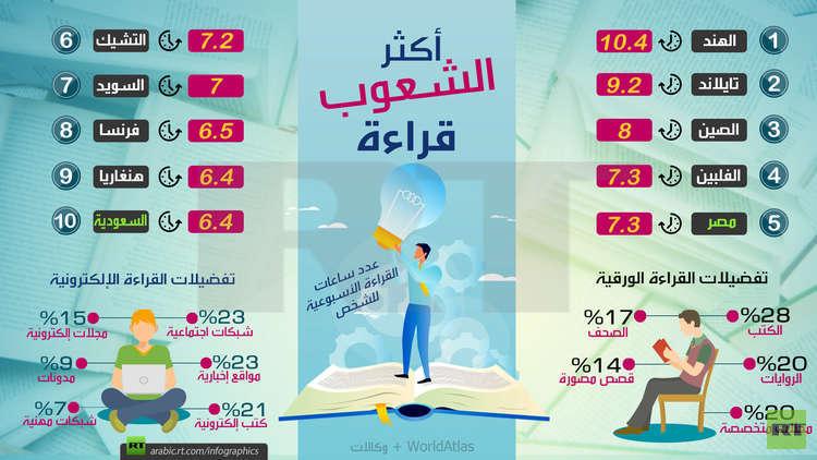 السعودية في المرتبة العاشرة عالميا والثانية عربيا في القراءة