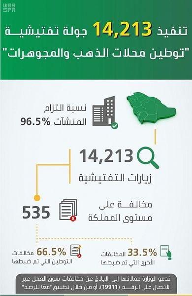 """""""العمل والتنمية الاجتماعية"""" تنفّذ 14213 جولة تفتيشية على محال الذهب والمجوهرات في مختلف المناطق و 96% من المنشآت ملتزمة بقرار التوطين"""