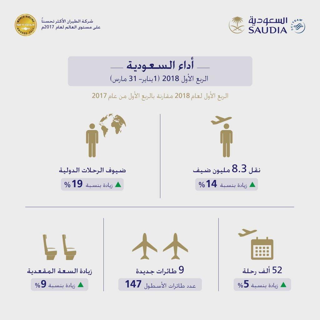 """""""السعودية"""" تحقق قفزة جديدة في أعداد المسافرين وتسجل نمواً بنسبة (14%) خلال الربع الأول لعام 2018م"""