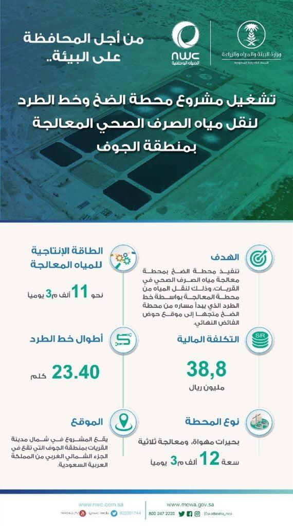 تشغيل مشروع نقل فائض مياه الصرف الصحي المعالجة من محطة معالجة مياه الصرف الصحي بمحافظة القريات للموقع الجديد