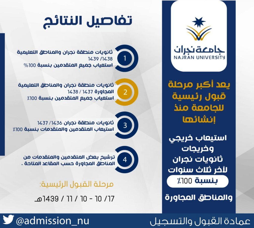 جامعة نجران تعلن نتائج القبول الرئيسي.. وتؤكد نسبة الاستيعاب 100%