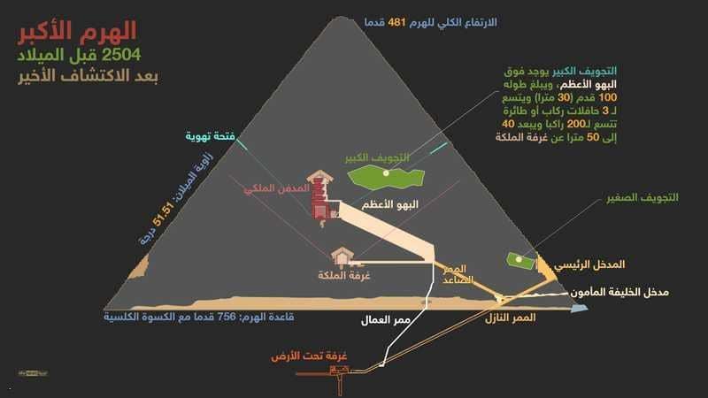 """مصر.. غرف سرية بهرم خوفو تكشف عن """"السر الأكبر"""""""