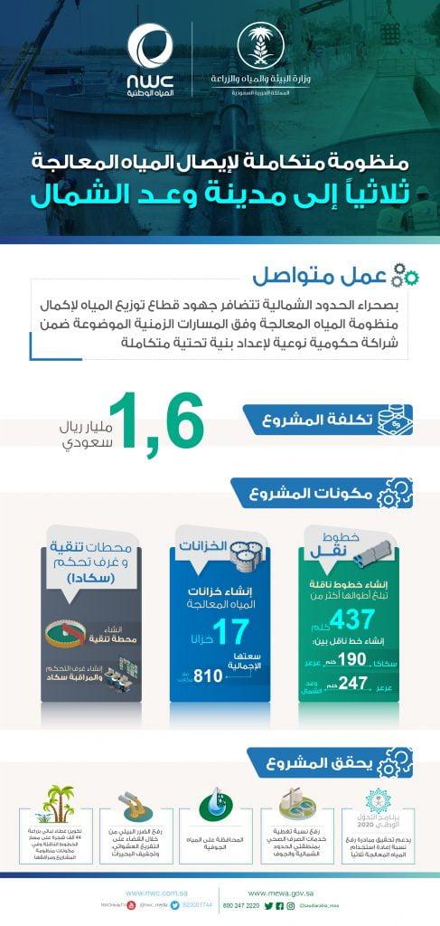 المياه الوطنية: مشروع إيصال المياه المعالجة إلى مدينة وعد الشمال يتم تنفيذه وفق مسارات زمنية محددة
