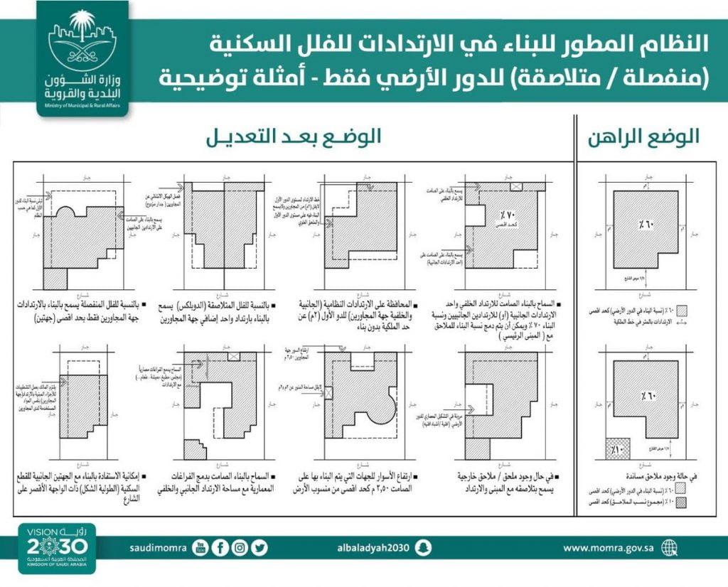 """""""البلدية والقروية"""" تسمح بالبناء بالارتدادات جهة المجاورين وتلاصق الملحق الخارجي بالمبنى"""