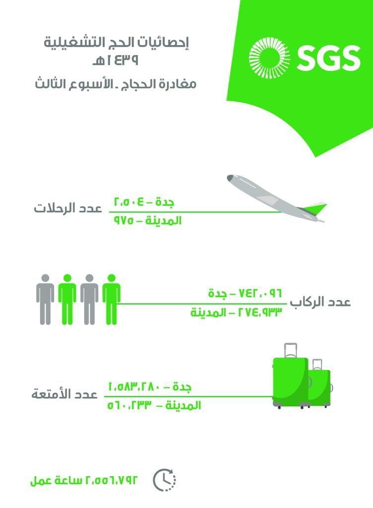 الشركة السعودية للخدمات الأرضية تخدم 1,017,029 حاج على متن 3,479 رحلة