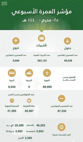 مؤشر العمرة الأسبوعي: 282 ألف تأشيرة ووصول 96 ألف معتمر