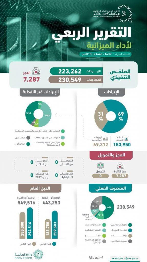 ميزانية السعودية للربع الـ3: الايرادات 223.3 مليار والمصروفات 230.5 مليار .. والعجز 7.3 مليار