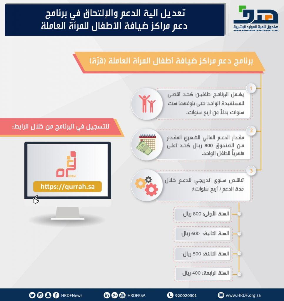 صندوق تنمية الموارد البشرية يتيح إلكترونيا للمرأة السعودية العاملة الاستفادة من برنامج دعم حضانة الأطفال (قرة)