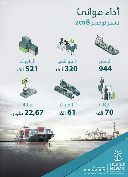 موانئ: مناولة 22 مليون طن بضائع خلال نوفمبر 2018