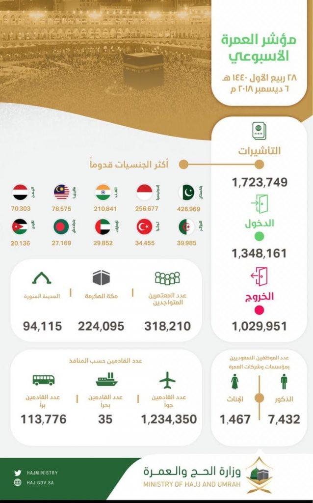 وزارة الحج والعمرة: إصدار 1,723,749 تأشيرة عمرة