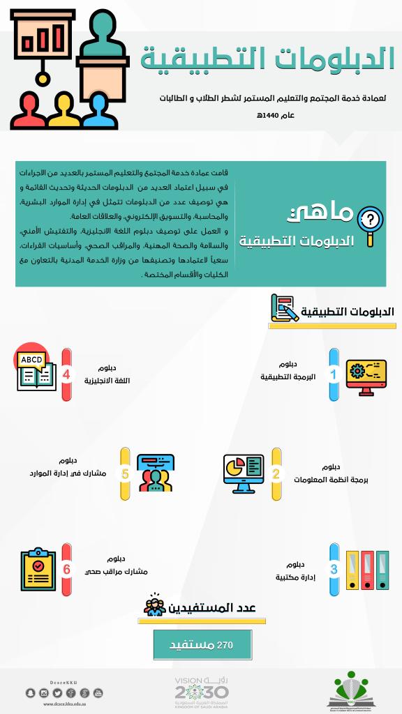 عمادة خدمة المجتمع بجامعة الملك خالد تنفذ 51 برنامجًا تدريبيًّا وتطوعيًّا