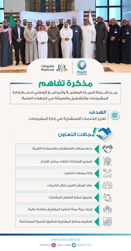 """المياه الوطنية """"ومشروعات"""" يبرمان مذكرة تفاهم لتقديم الخدمات الاستشارية في إدارة المشروعات"""