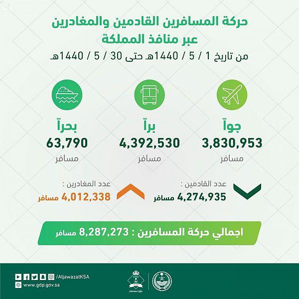 الجوازات : أكثر من 8.2 مليون مسافر خلال شهر جمادى الأولى عبر منافذ المملكة