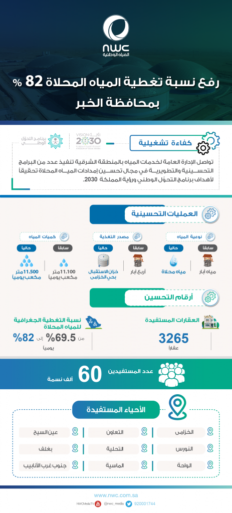المياه الوطنية تطبق خطة ذاتية رفعت نسبة تغطية المياه المحلاة بمحافظة الخبر إلى 82 %
