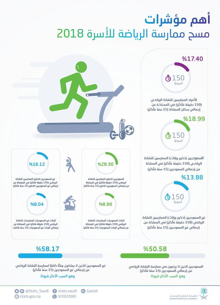 الإحصاء : 17.40% من السكان يمارسون الرياضة لأكثر من 150 دقيقة في الأسبوع