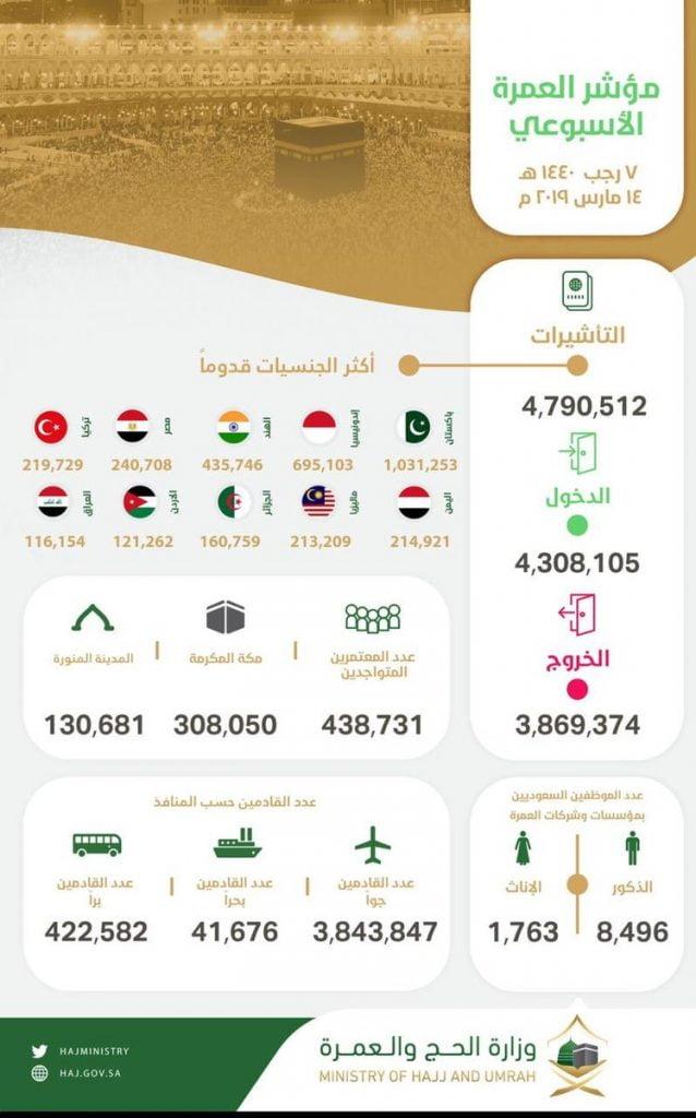 مؤشر العمرة الأسبوعي : وصول 4.3 ملايين معتمر إلى المملكة وإصدار أكثر من 4.7 مليون تأشيرة عمرة
