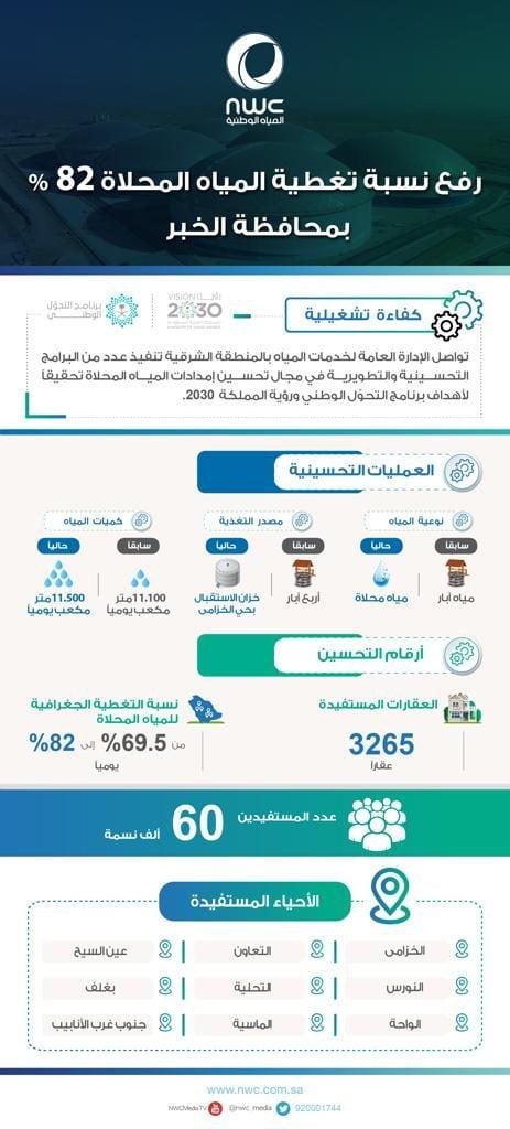 المياه الوطنية تطبق خطة ذاتية رفعت نسبة تغطية المياه المحلاة إلى 82 % بالخبر