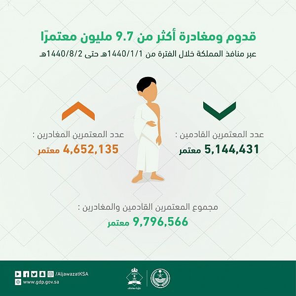 الجوازات تنهي إجراءات أكثر من 9,7 ملايين معتمر عبر منافذ المملكة