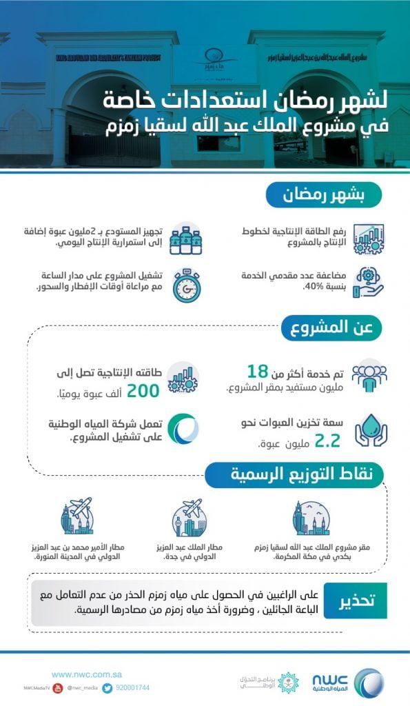 المياه الوطنية تعتمد خطتها التشغيلية لمشروع الملك عبد الله بن عبد العزيز لسقيا زمزم