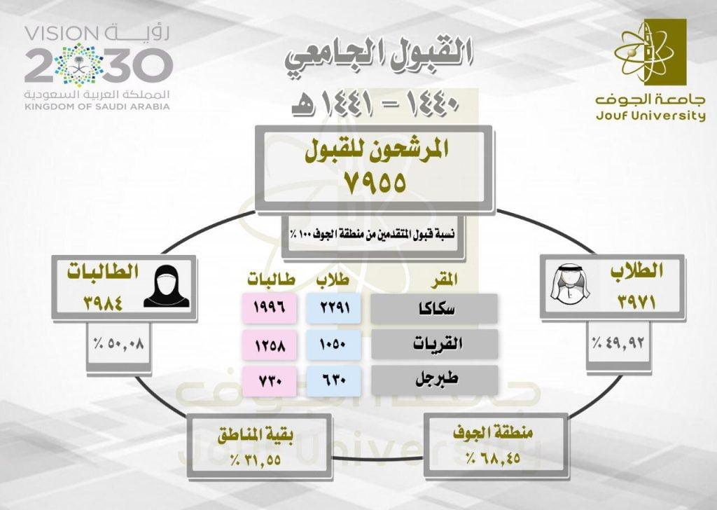 جامعة الجوف تعلن عن أسماء المرشحين لمرحلة  البكالوريوس للعام 40 / 41 هـ وتدعوهم لتثبيت قبولهم