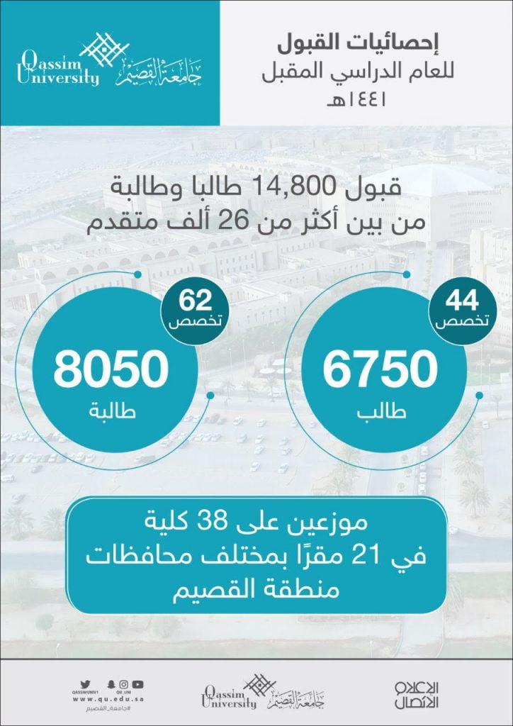 جامعة القصيم تقبل 14,800 طالبا وطالبة في مختلف التخصصات للعام المقبل