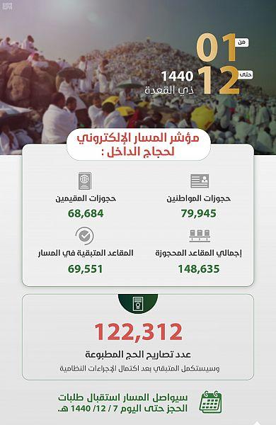حجوزات المسار الإلكتروني لحجاج الداخل تتجاوز 148 ألف عملية حجز في 12 يوماً