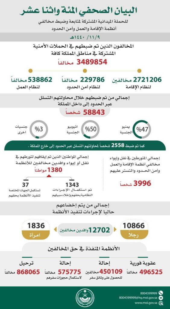ضبط ( 3.489.854 ) مخالفاً لأنظمة الإقامة والعمل وأمن الحدود في مناطق المملكة