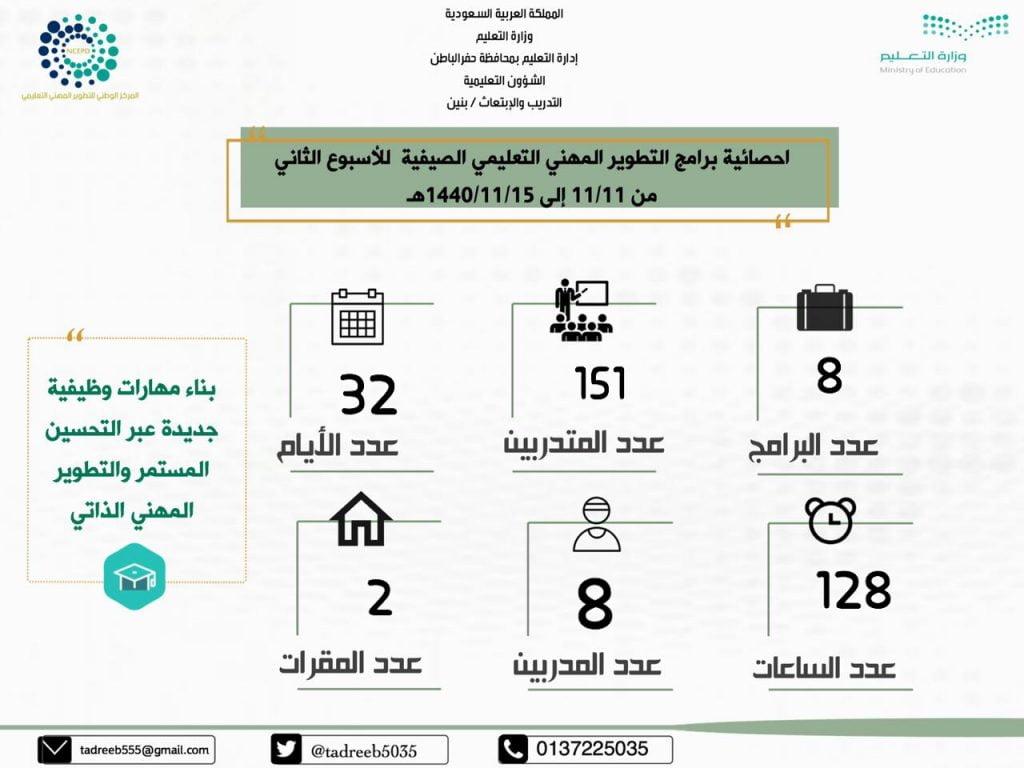 برامج التدريب الصيفي تشهد زيادة في الحضور بنسبة 50 في أسبوعه الثاني بتعليم حفرالباطن صحيفة المناطق السعوديةصحيفة المناطق السعودية