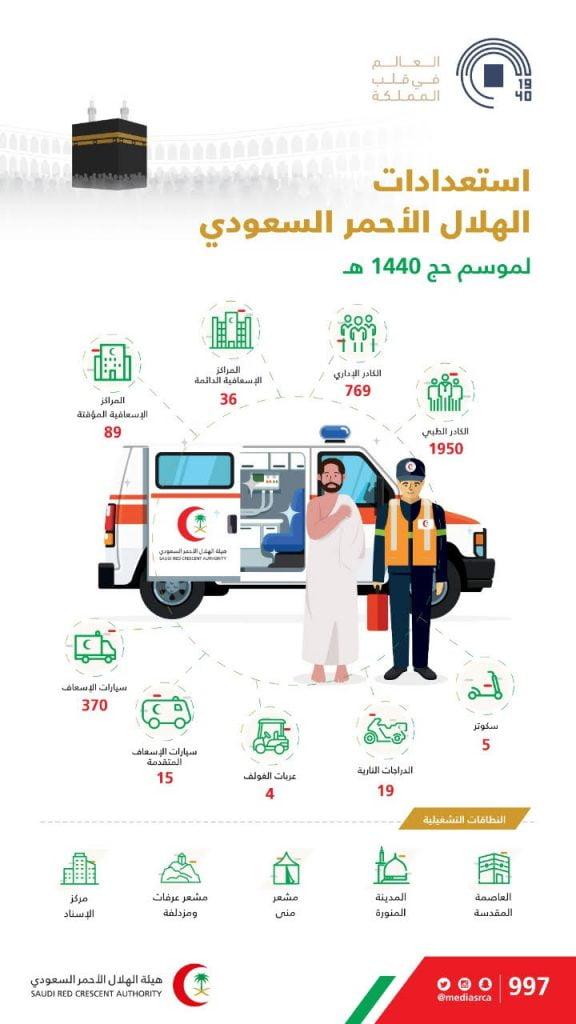 الهلال الأحمر السعودي يستعد لموسم الحج بـ 2700 موظفا و 125 مركزا إسعافيا و370 سيارة إسعاف صحيفة المناطق السعوديةصحيفة المناطق السعودية