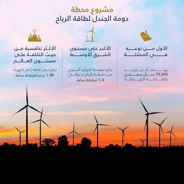المملكة تُحقق رقمًا قياسيًا عالميًا جديدًا في توليد طاقة الرياح