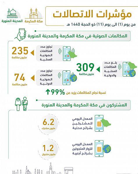 هيئة الاتصالات : 32.5 ألف تيرا بايت حجم استهلاك البيانات في موسم حج1440هـ