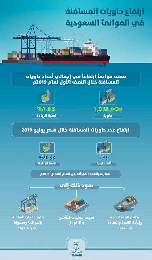 ارتفاع حاويات المسافنة في الموانئ السعودية خلال النصف الأول