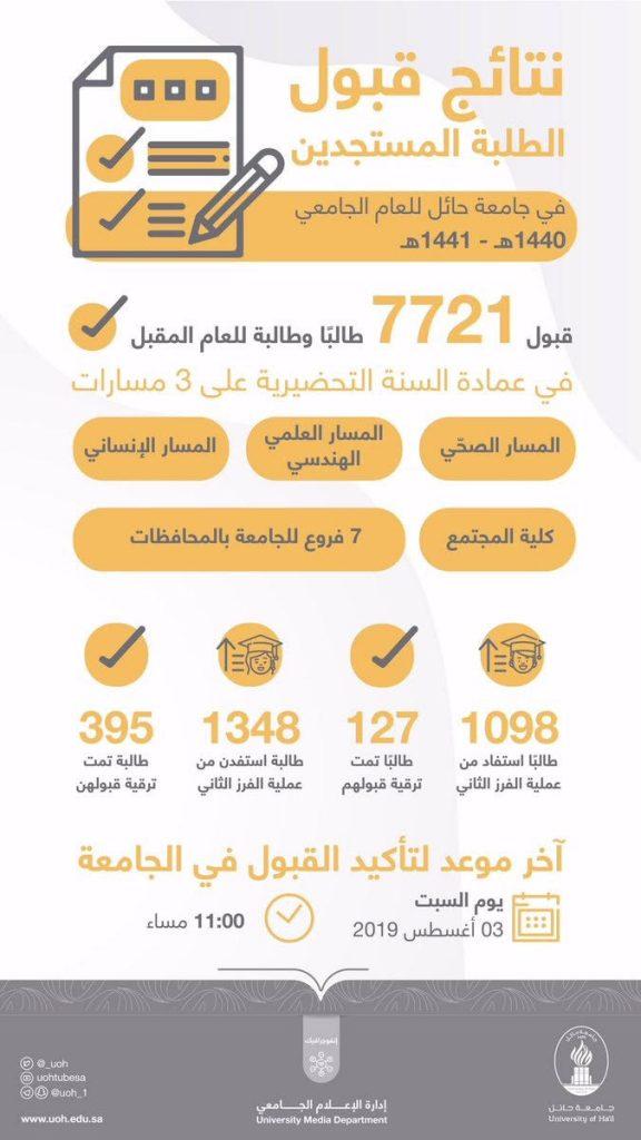 جامعة حائل تقبل 7721 طالبًا وطالبةً للعام الدراسي المقبل