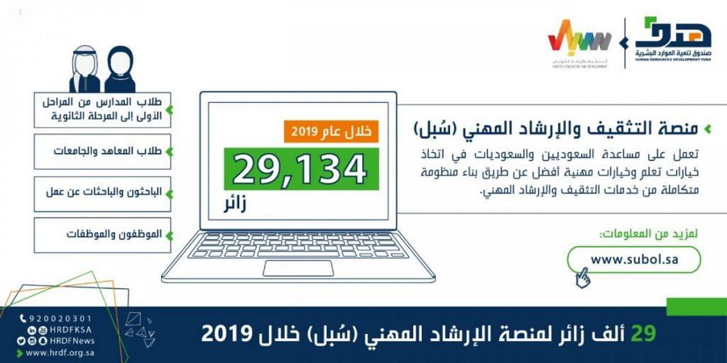 """صندوق تنمية الموارد البشرية: 29 ألف زائر لمنصة الإرشاد المهني """" سُبل """" خلال 2019"""