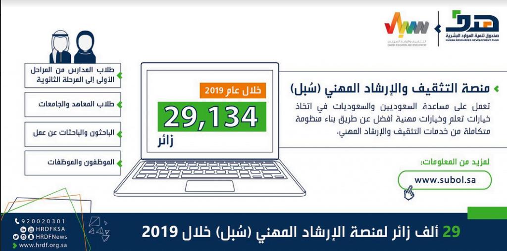 هدف: 29 ألف زائر لمنصة الإرشاد المهني (سُبل) خلال 2019