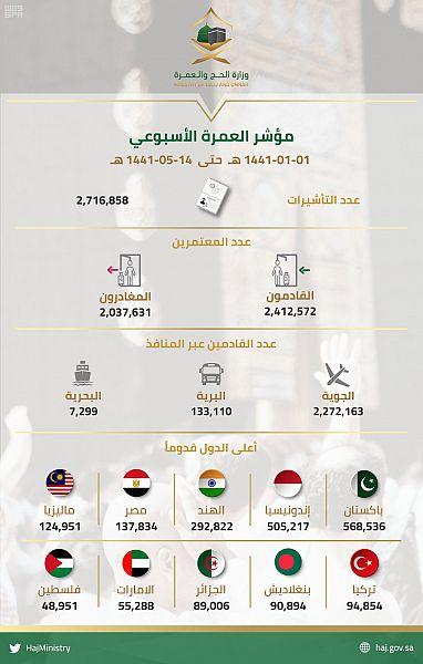 مؤشر العمرة الأسبوعي: إصدار 2,716,858 تأشيرة عمرة ونحو 2,412,572 معتمرا يصلون إلى المملكة